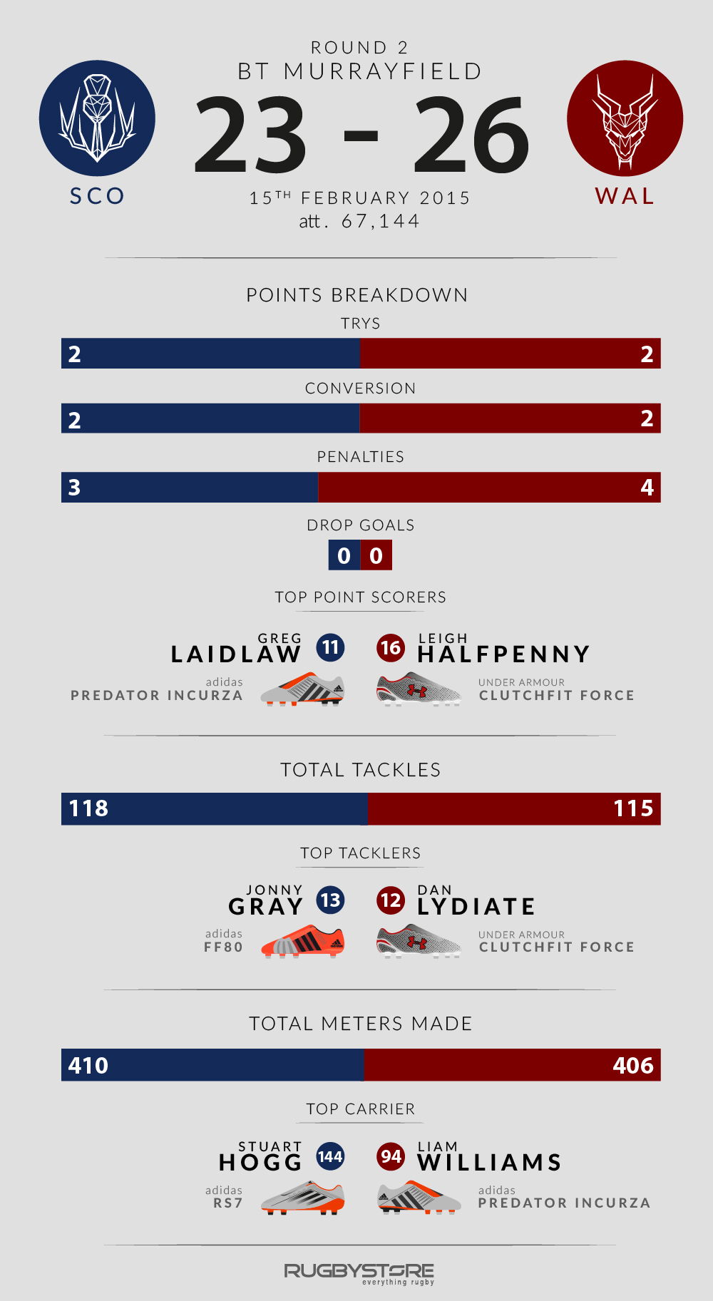 Infographic: Scotland v Wales