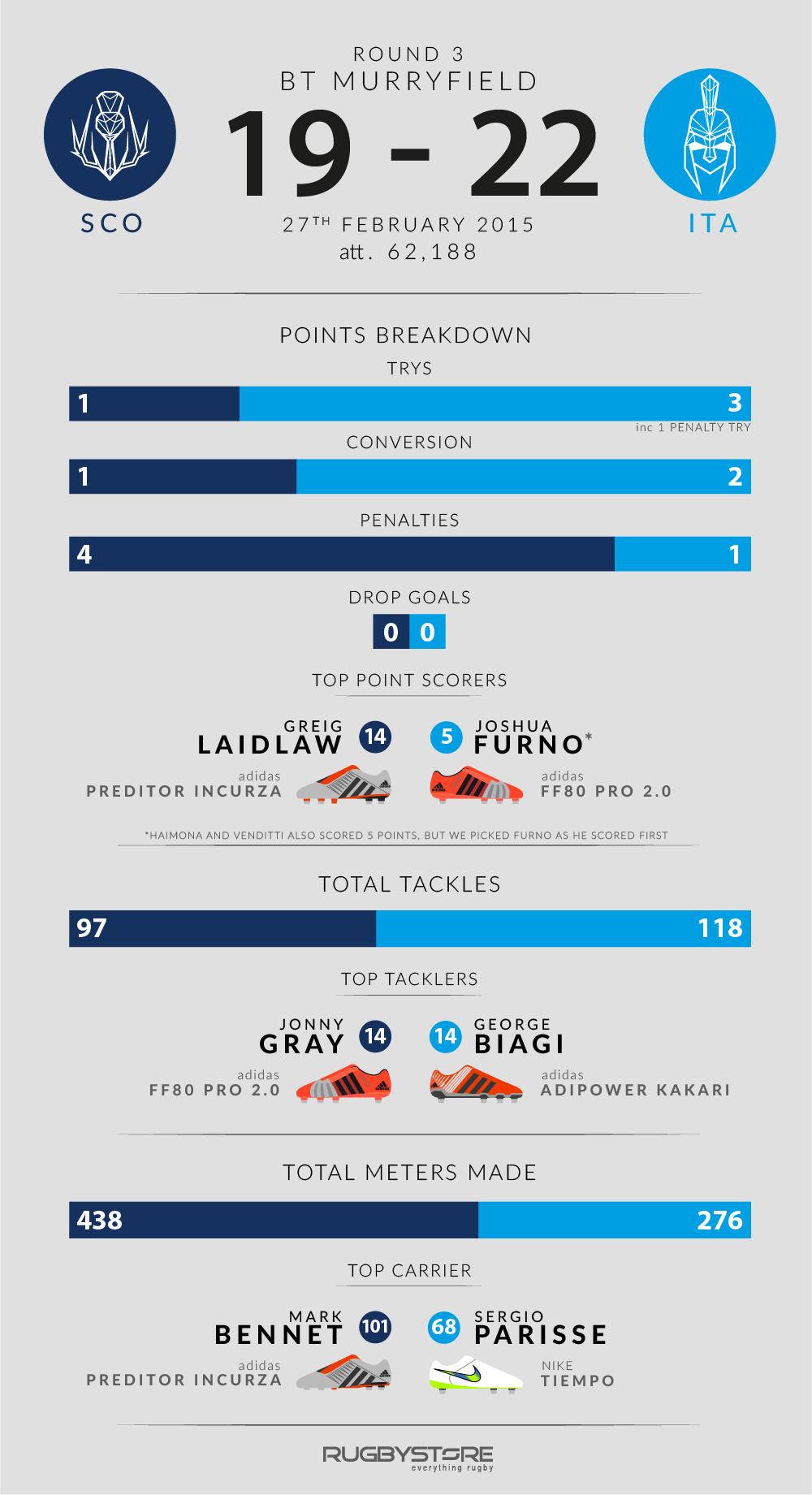 SCO-v-ITA-Infographic