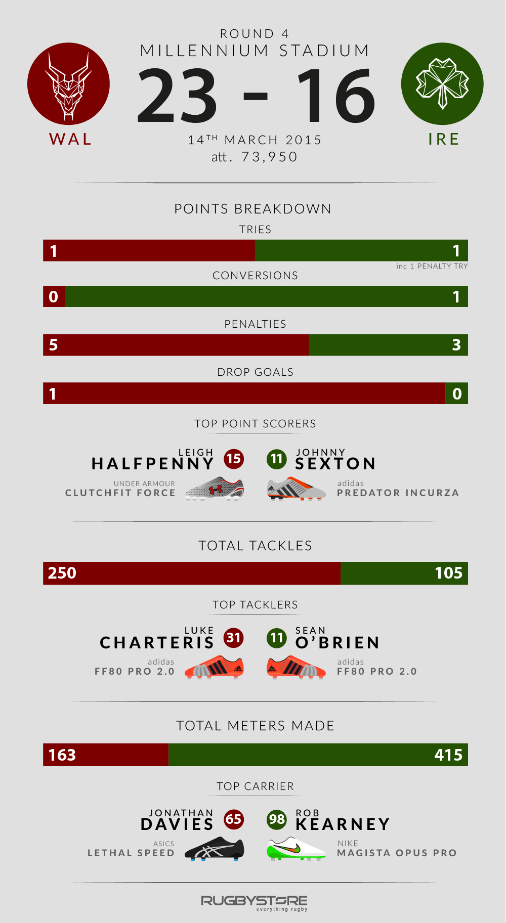 A breakdown of the key stats from Wales VS Ireland in the 6 Nations.