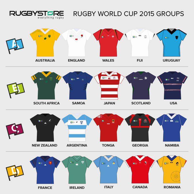 RWC2015-Groups