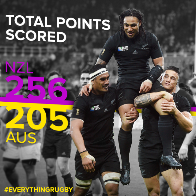 RWC-Finals-total-points