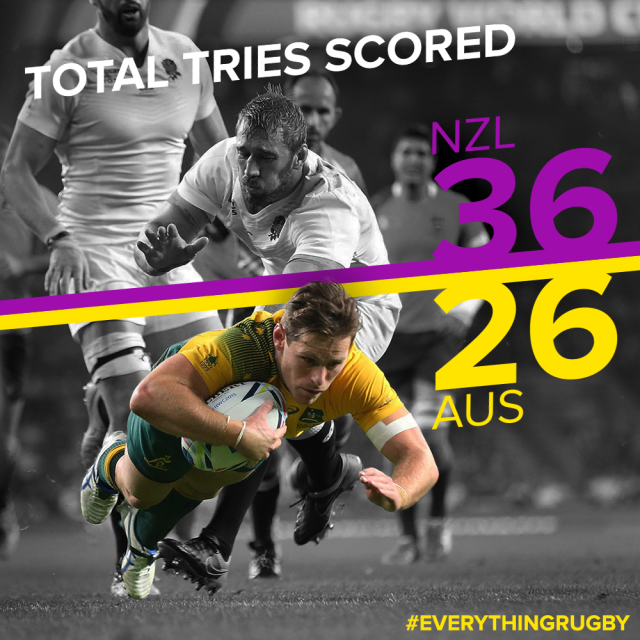 RWC-Finals-total-tries