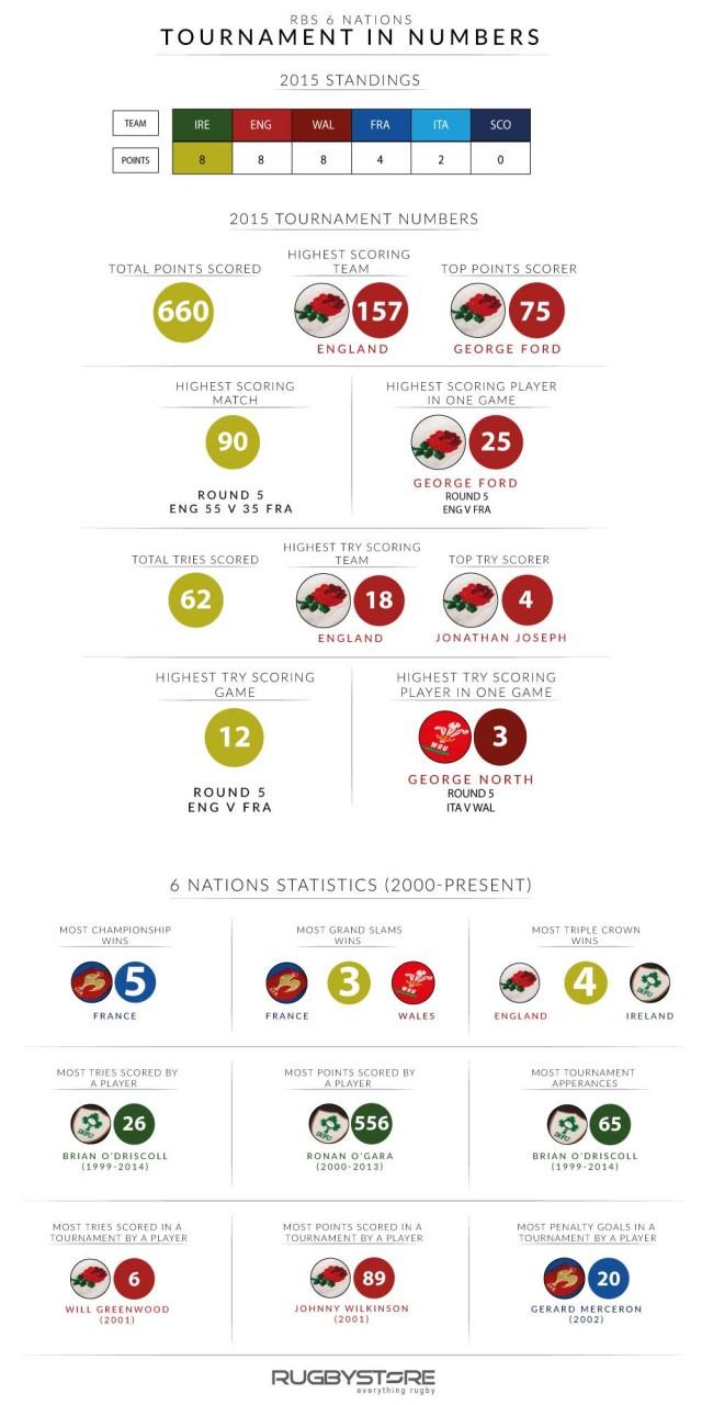 6-Nations-Overall-Statistics-V2