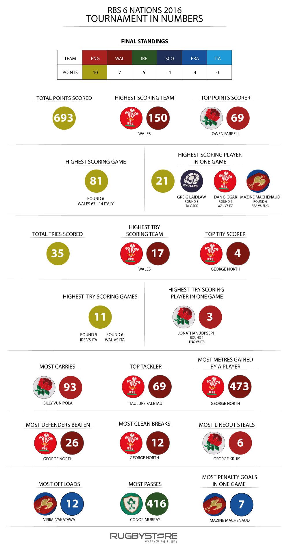 6-Nations-2016-tournament-infogrpahic