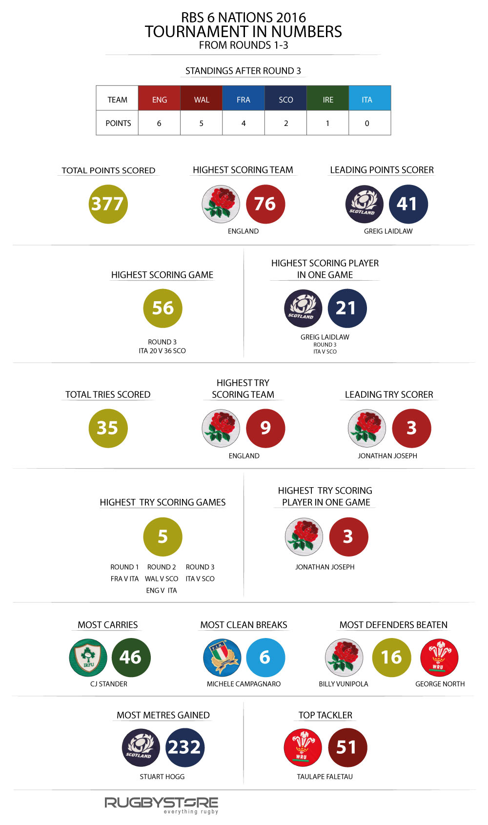 6-Nations-Infographic-2016-(rnd1-3)