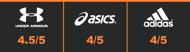 supertest - running trainers - design score