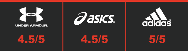 supertest - running trainers - support score
