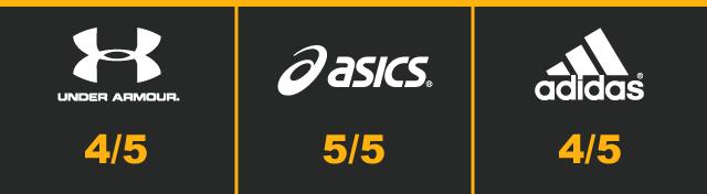 supertest - running trainers - weight score