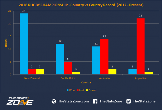 The Stats Zone show how Australia have struggled in the Rugby Championship.