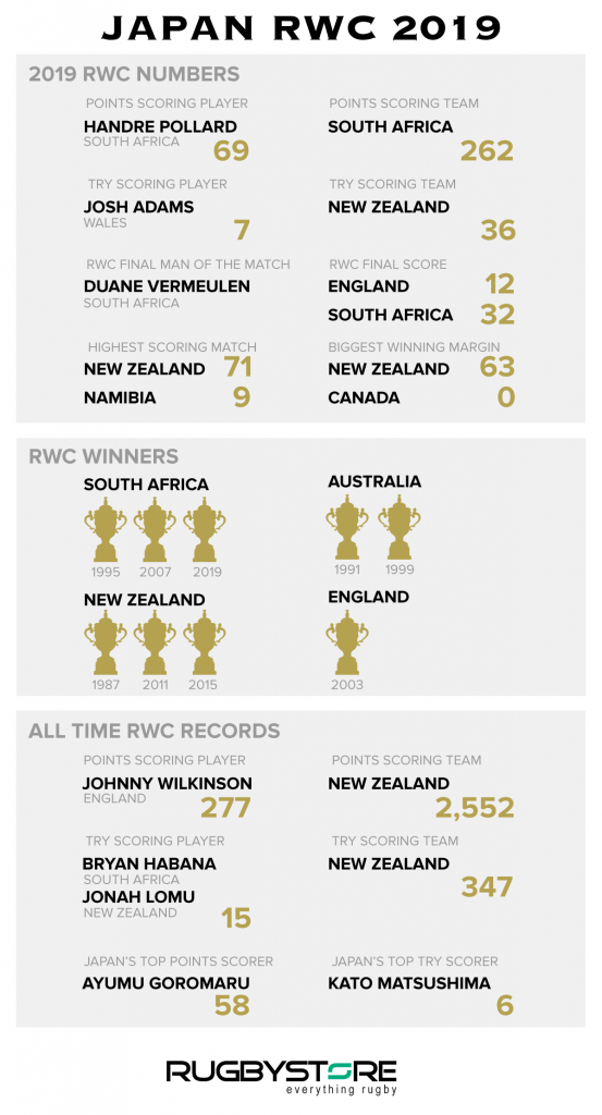 Rugbystore Infographic